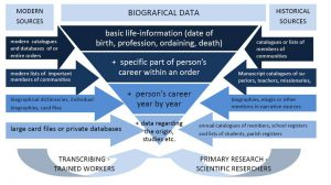 Graphic: Biografical Data