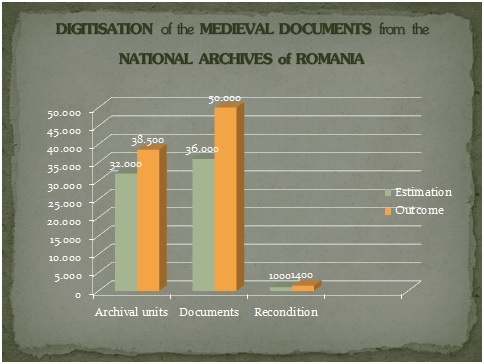 The Romanian Historical Archives available for online